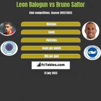 Leon Balogun vs Bruno Saltor h2h player stats