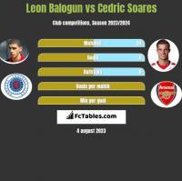 Leon Balogun vs Cedric Soares h2h player stats