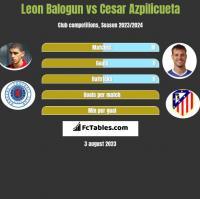 Leon Balogun vs Cesar Azpilicueta h2h player stats