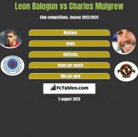 Leon Balogun vs Charles Mulgrew h2h player stats