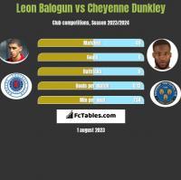 Leon Balogun vs Cheyenne Dunkley h2h player stats