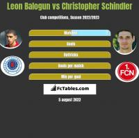Leon Balogun vs Christopher Schindler h2h player stats