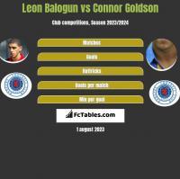 Leon Balogun vs Connor Goldson h2h player stats
