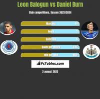 Leon Balogun vs Daniel Burn h2h player stats
