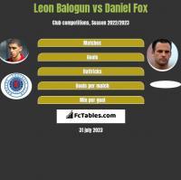 Leon Balogun vs Daniel Fox h2h player stats