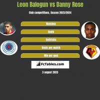 Leon Balogun vs Danny Rose h2h player stats