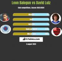 Leon Balogun vs David Luiz h2h player stats