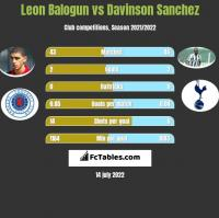 Leon Balogun vs Davinson Sanchez h2h player stats