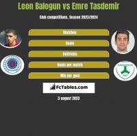 Leon Balogun vs Emre Tasdemir h2h player stats