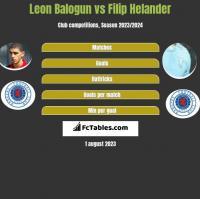 Leon Balogun vs Filip Helander h2h player stats