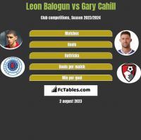 Leon Balogun vs Gary Cahill h2h player stats