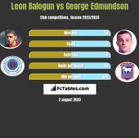 Leon Balogun vs George Edmundson h2h player stats
