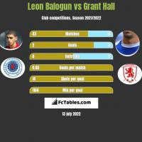 Leon Balogun vs Grant Hall h2h player stats