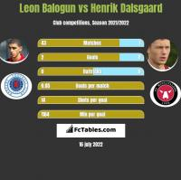 Leon Balogun vs Henrik Dalsgaard h2h player stats