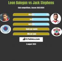 Leon Balogun vs Jack Stephens h2h player stats