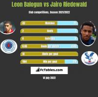 Leon Balogun vs Jairo Riedewald h2h player stats