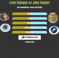 Leon Balogun vs Jake Cooper h2h player stats