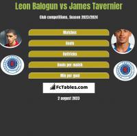 Leon Balogun vs James Tavernier h2h player stats