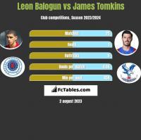Leon Balogun vs James Tomkins h2h player stats