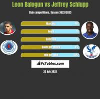Leon Balogun vs Jeffrey Schlupp h2h player stats