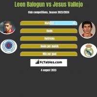 Leon Balogun vs Jesus Vallejo h2h player stats