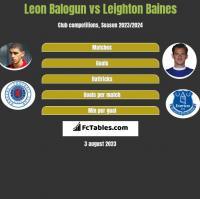 Leon Balogun vs Leighton Baines h2h player stats