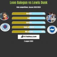 Leon Balogun vs Lewis Dunk h2h player stats