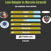 Leon Balogun vs Marcelo Saracchi h2h player stats