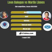 Leon Balogun vs Martin Linnes h2h player stats