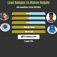 Leon Balogun vs Mason Holgate h2h player stats