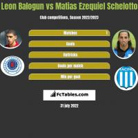 Leon Balogun vs Matias Ezequiel Schelotto h2h player stats
