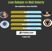 Leon Balogun vs Matt Doherty h2h player stats