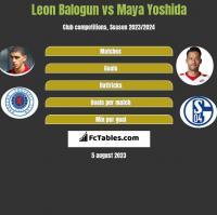 Leon Balogun vs Maya Yoshida h2h player stats