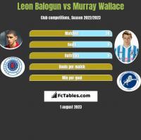 Leon Balogun vs Murray Wallace h2h player stats