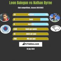 Leon Balogun vs Nathan Byrne h2h player stats
