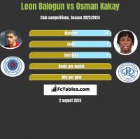 Leon Balogun vs Osman Kakay h2h player stats