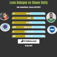 Leon Balogun vs Shane Duffy h2h player stats