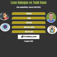 Leon Balogun vs Todd Kane h2h player stats