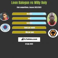 Leon Balogun vs Willy Boly h2h player stats