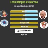 Leon Balogun vs Marcao h2h player stats