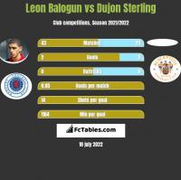Leon Balogun vs Dujon Sterling h2h player stats