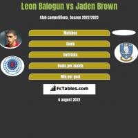 Leon Balogun vs Jaden Brown h2h player stats