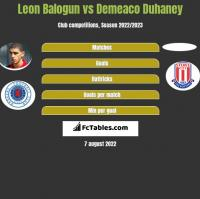 Leon Balogun vs Demeaco Duhaney h2h player stats