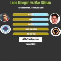 Leon Balogun vs Max Kilman h2h player stats