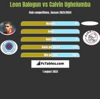 Leon Balogun vs Calvin Ughelumba h2h player stats