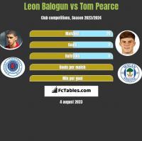 Leon Balogun vs Tom Pearce h2h player stats