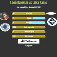 Leon Balogun vs Luka Racic h2h player stats