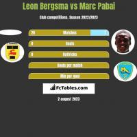 Leon Bergsma vs Marc Pabai h2h player stats