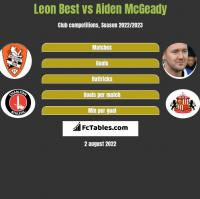 Leon Best vs Aiden McGeady h2h player stats