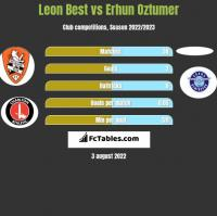 Leon Best vs Erhun Oztumer h2h player stats